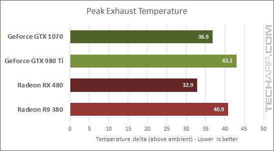 AMD Radeon RX480 temperature