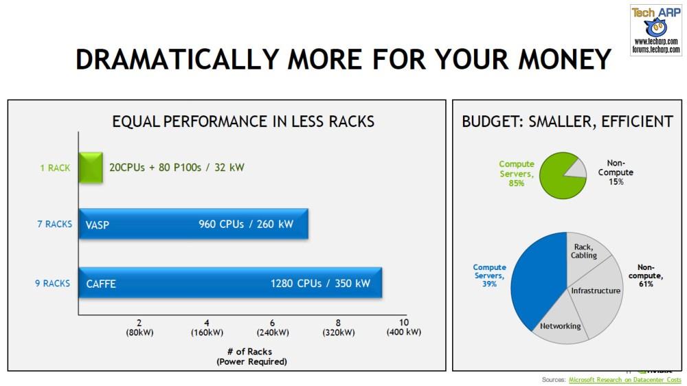 NVIDIA Tesla P100 For PCIe-Based Servers Revealed