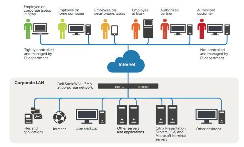 Dell SonicWALL SMA 100 Series OS 8.5 Announced