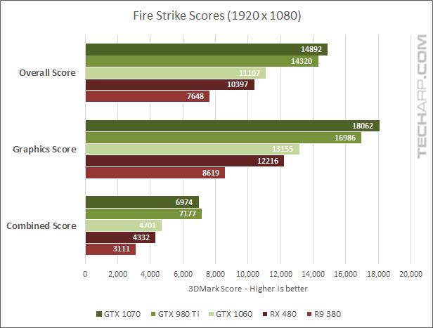 GeForce GTX 1060 Fire Strike benchmark results