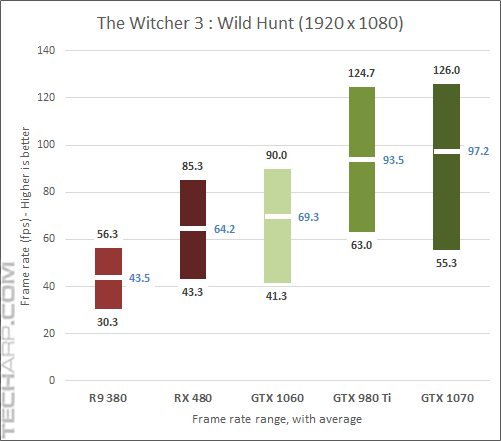 GeForce GTX 1060 Witcher 3 results
