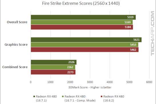 True Performance Of The Radeon RX 480 Examined - 3DMark - Extreme scores