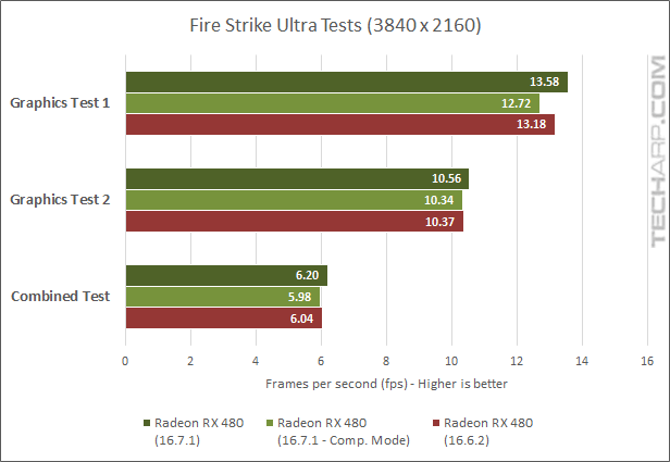 True Performance Of The Radeon RX 480 Examined - 3DMark - Ultra fps