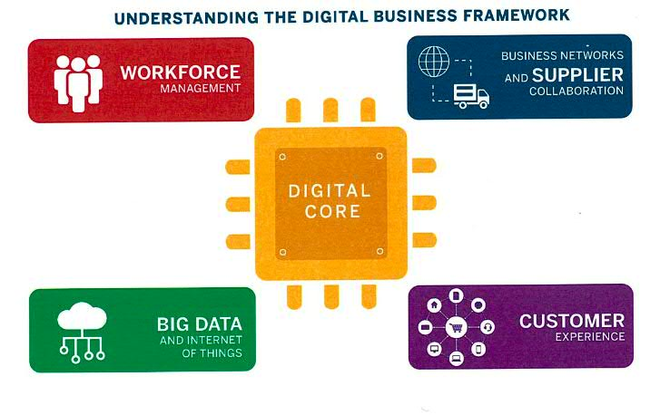 SAP Digital Experience Report : SAP digital business framework