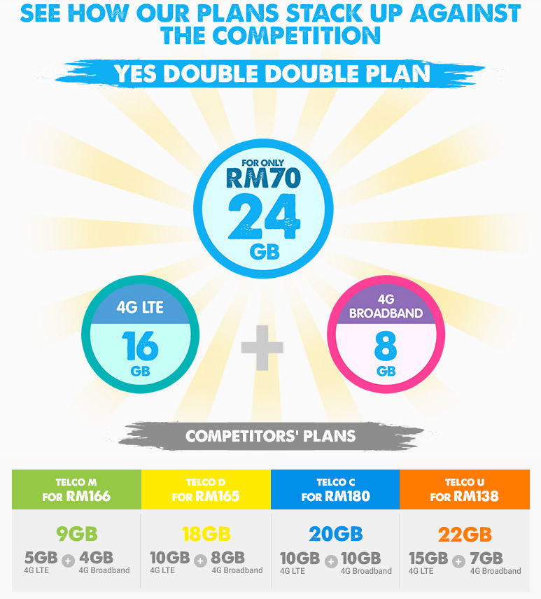 Yes 4G LTE Postpaid Plans