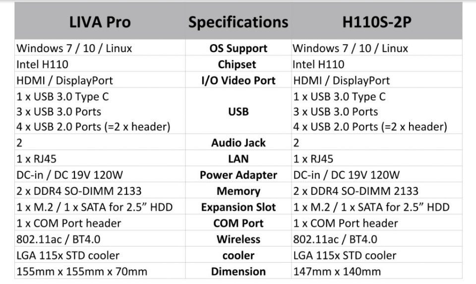 Elitegroup Launches ECS H110S-2P & LIVA Pro Mini PC