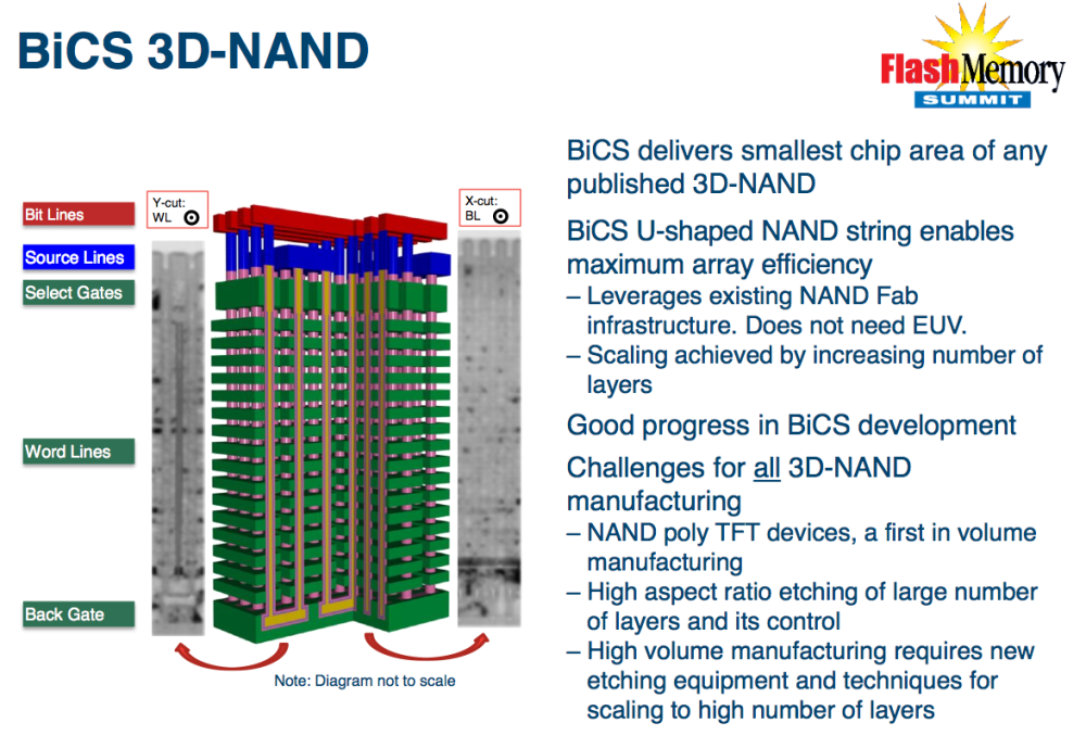 WD 64 Layers 3D NAND Technology Announced