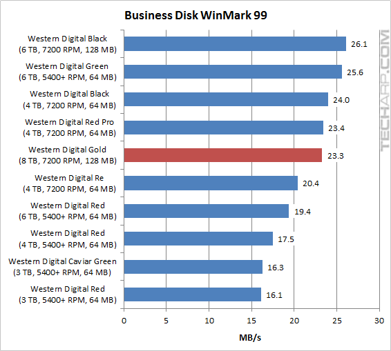 8TB Gold Business Disk WinBench 99