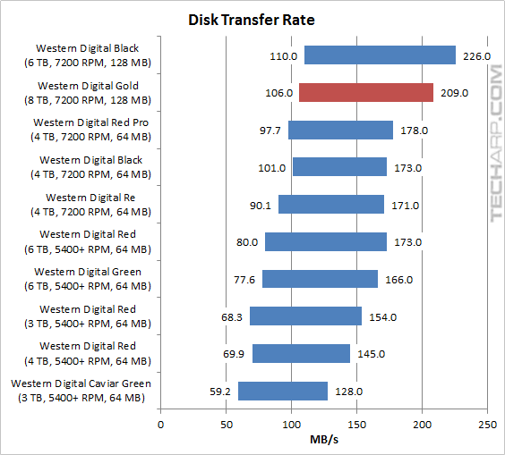 WD Gold 8TB transfer rate range