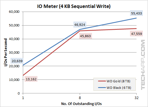 8TB Gold 4KB sequential write