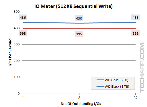8TB Gold 512KB sequential write