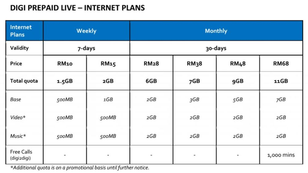Digi Prepaid Live Internet Packs
