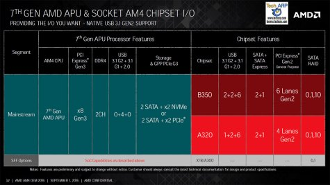 The New AMD Socket AM4 Chipsets Revealed