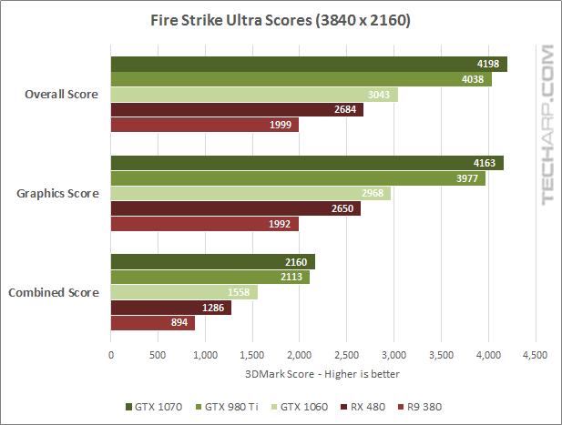 The NVIDIA GeForce GTX 1070 Fire Strike Ultra results