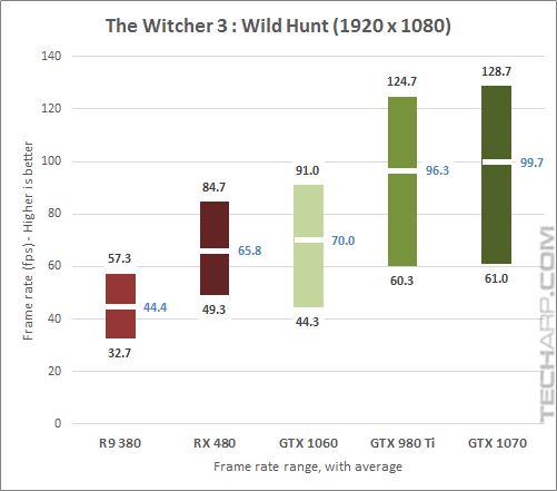 The NVIDIA GeForce GTX 1070 Witcher3 1080p results