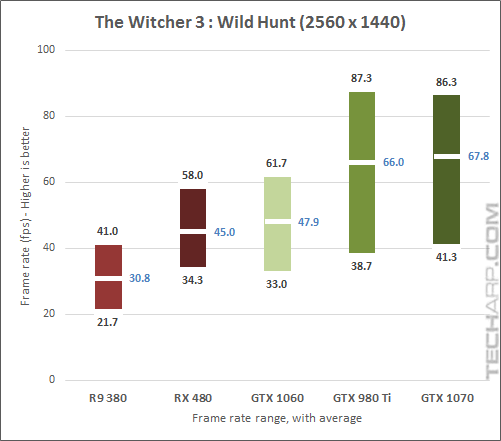 The NVIDIA GeForce GTX 1070 Witcher3 1440p results