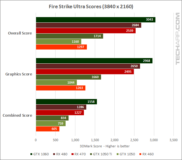 The GeForce GTX 1050 & 1050 Ti Performance Comparison