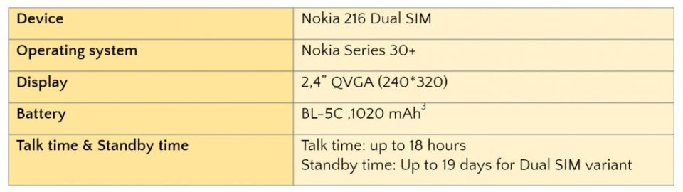 Nokia 216 Dual SIM Introduced