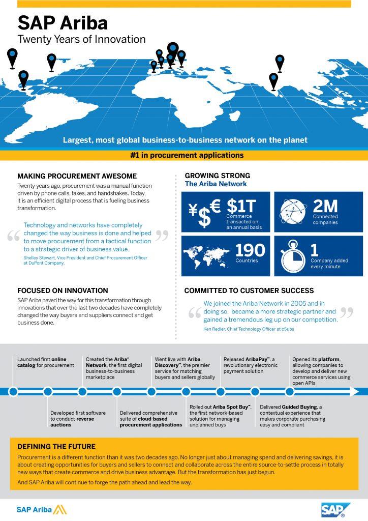 SAP Ariba Celebrates Two Decades Of Procurement Innovation