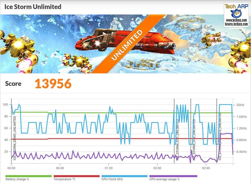 The ASUS ZenFone 3 (ZE552KL) 3DMark results
