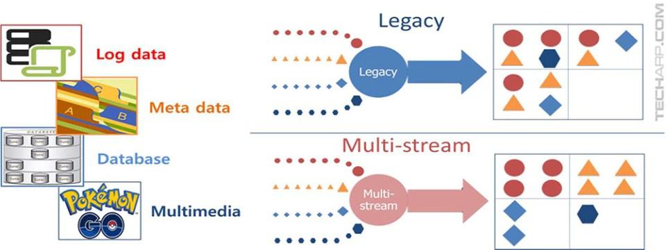 SSD Multi-Stream technology