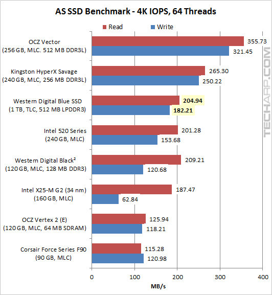 The 1TB WD Blue SSD - AS SSD benchmark 03