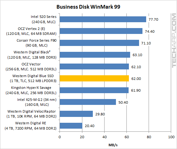 The 1TB WD Blue SSD - Business Winmark