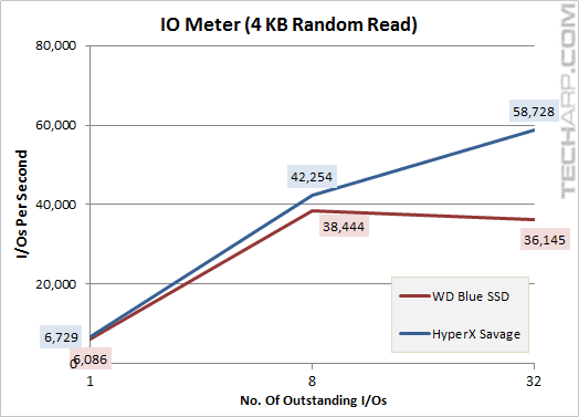 The 1TB WD Blue SSD - iometer 4KB random read