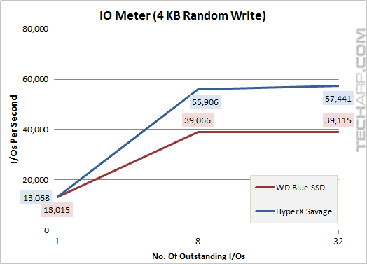 The 1TB WD Blue SSD - iometer 4KB random write