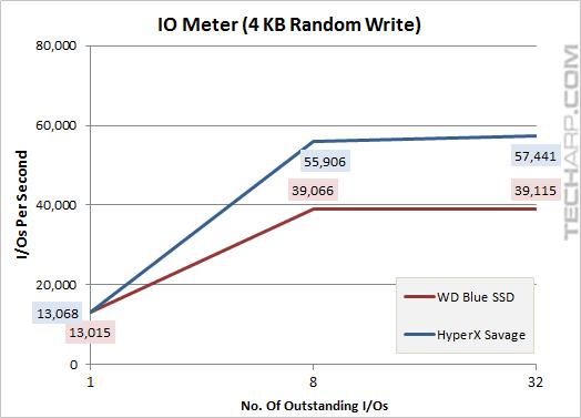 The 1TB WD Blue SSD - iometer 4KB random write