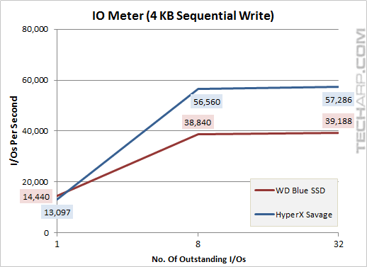 The 1TB WD Blue SSD - iometer 4KB sequential write