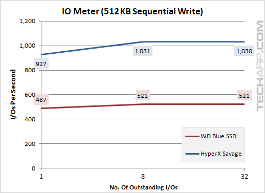 The 1TB WD Blue SSD - iometer 512KB sequential write
