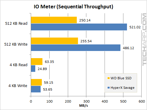 The 1TB WD Blue SSD - iometer sequential speed