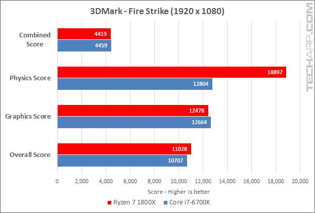 Ryzen 7 1800X 3DMark Fire Strike results