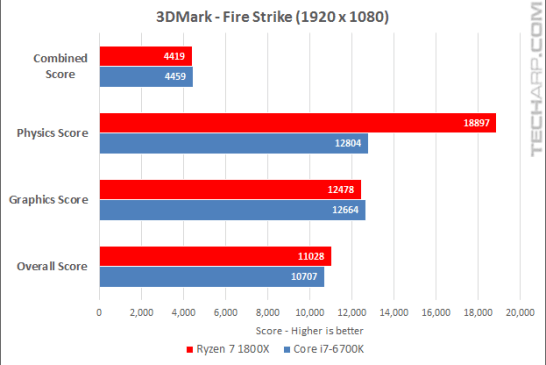 Ryzen 7 1800X 3DMark Fire Strike results