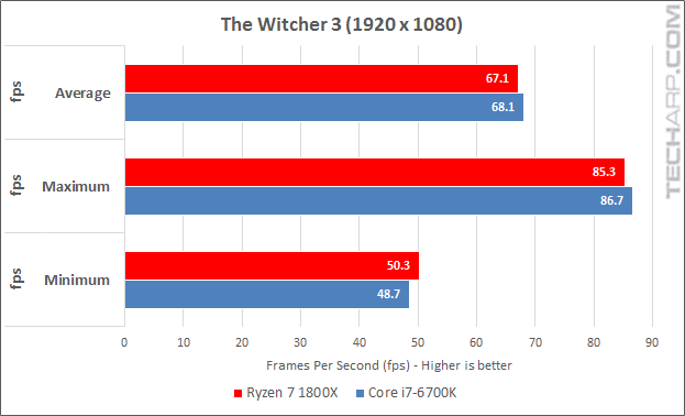 Ryzen 7 1800X Witcher 3 results