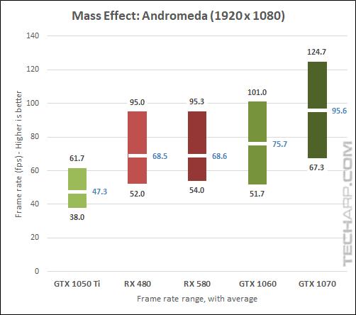 AMD Radeon RX 580 Andromeda 1080p results
