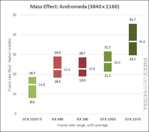 AMD Radeon RX 580 Andromeda 2160p results