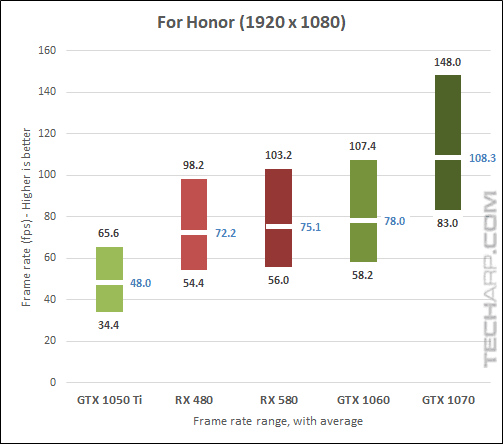 AMD Radeon RX 580 For Honor 1080p results