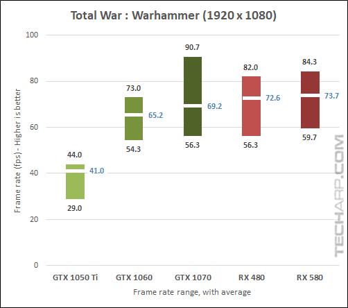 AMD Radeon RX 580 Warhammer 1080p results
