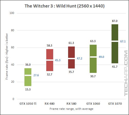 AMD Radeon RX 580 Witcher 3 1440p results