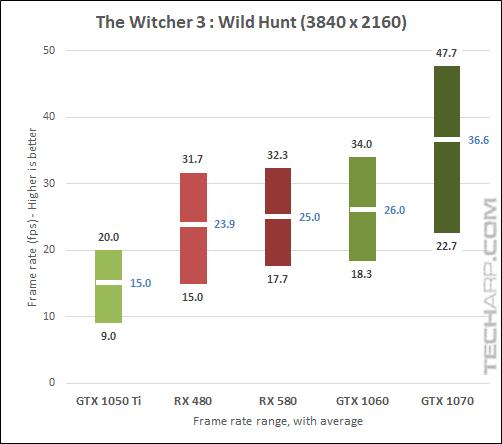 AMD Radeon RX 580 Witcher 3 2160p results