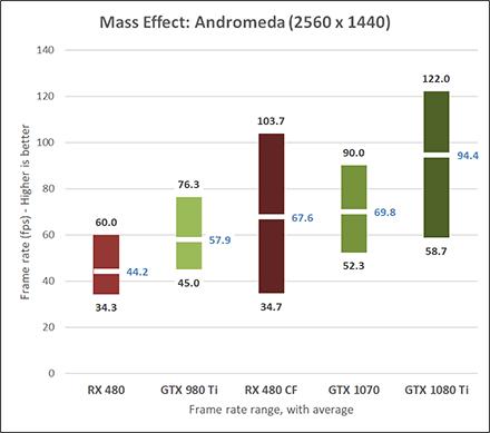 NVIDIA GeForce GTX 1080 Ti Andromeda 1440p results