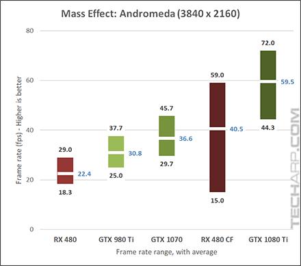 NVIDIA GeForce GTX 1080 Ti Andromeda 2160p results