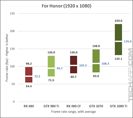 NVIDIA GeForce GTX 1080 Ti For Honor 1080p results