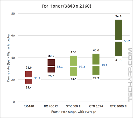 NVIDIA GeForce GTX 1080 Ti For Honor 2160p results