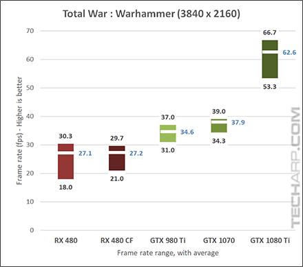 NVIDIA GeForce GTX 1080 Ti Warhammer 2160p results