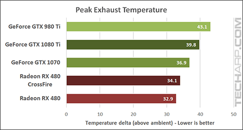NVIDIA GeForce GTX 1080 Ti temperature
