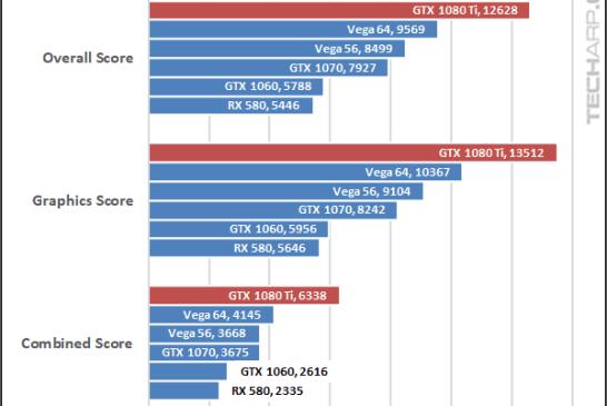NVIDIA GeForce GTX 1080 Ti Fire Strike 1440p results