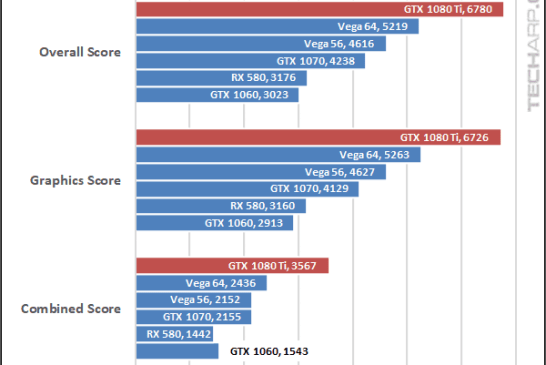 NVIDIA GeForce GTX 1080 Ti Fire Strike 2160p results